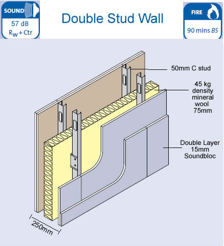 how to build a metal stud wall uk