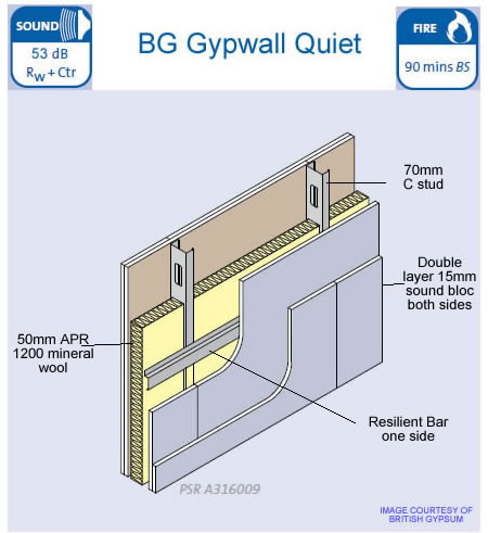 Gyproc Quiet Wall System